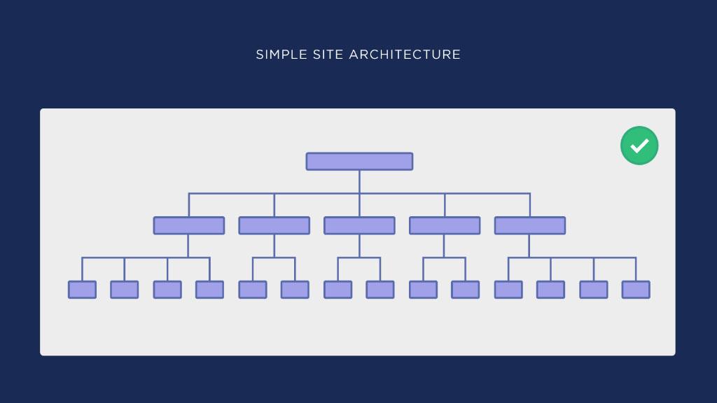 создание правильной структуры сайта